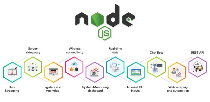 Đặc tính của NodeJS