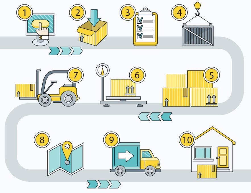 Quy trình làm việc của nhân viên sale logistics